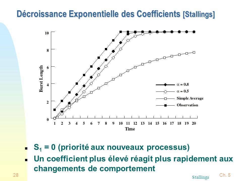 Décroissance Exponentielle des Coefficients [Stallings]